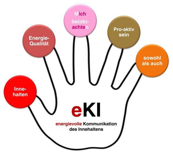Die energievolle Kommunikation des Innehaltens – eKI Grundlagen